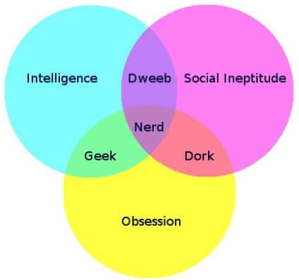 Confessions of A Nerdy Blogger @AdriansCrazyLif Yes, I like nerdy/geeky stuff - books, movies, TV shows, etc. Why not? It's fun!